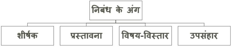 Hindi Essay Parts