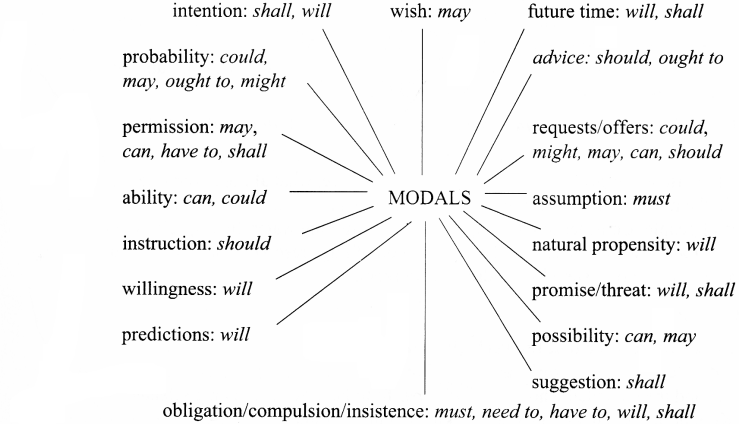Modals Exercises for Class 9 CBSE
