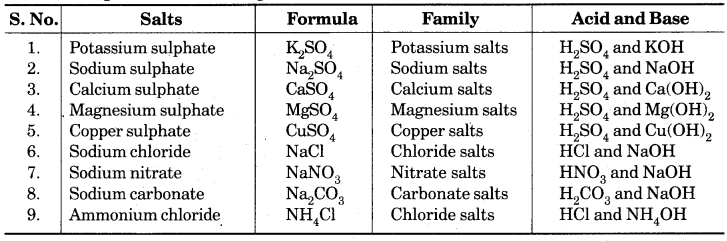Acids Bases and Salts Class 10 Extra Questions with Answers Science Chapter 2 26