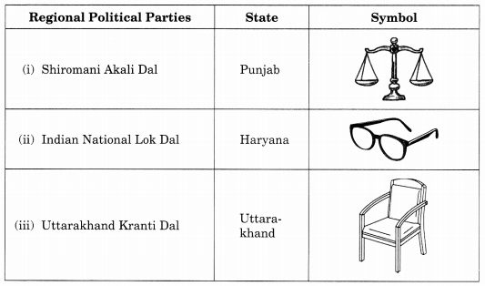 Class 10 Civics Chapter 6 Extra Questions and Answers Political Parties 1