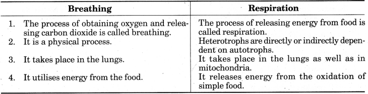 Life Processes Class 10 Extra Questions with Answers Science Chapter 6 13