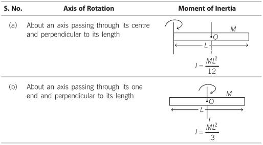 moment of inertia of rigid body