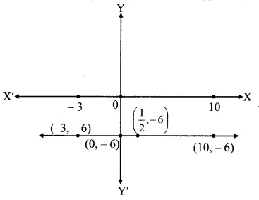 Maharashtra Board Class 9 Maths Solutions Chapter 7 Co-ordinate Geometry Practice Set 7.2 11