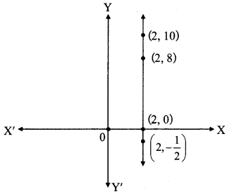 Maharashtra Board Class 9 Maths Solutions Chapter 7 Co-ordinate Geometry Practice Set 7.2 12