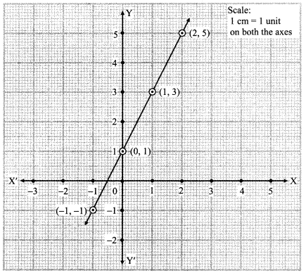 Maharashtra Board Class 9 Maths Solutions Chapter 7 Co-ordinate Geometry Practice Set 7.2 13