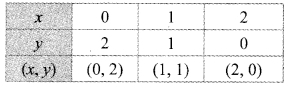 Maharashtra Board Class 9 Maths Solutions Chapter 7 Co-ordinate Geometry Practice Set 7.2 5