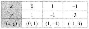 Maharashtra Board Class 9 Maths Solutions Chapter 7 Co-ordinate Geometry Practice Set 7.2 9
