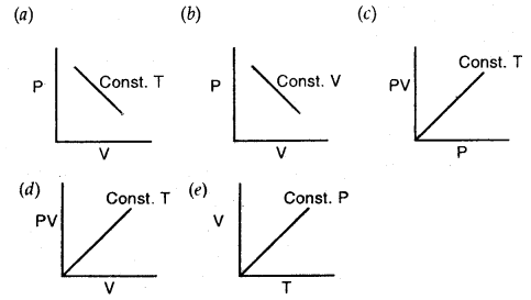 MCQ Questions for Class 11 Chemistry Chapter 5 States of Matter with Answers 1