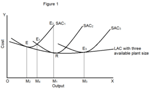 Derivation of the LAC Curve