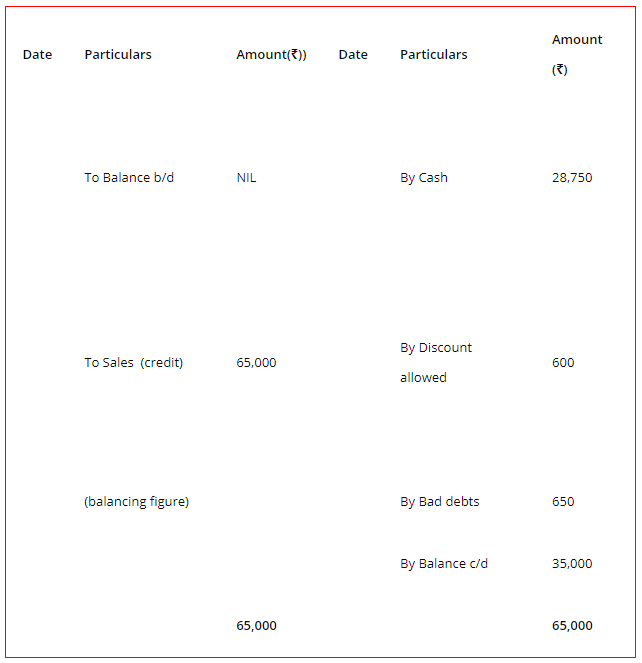 Trading and Profit and Loss Account 6