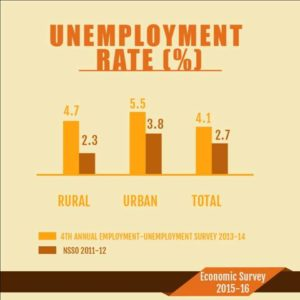 Unemployment Definition and Calculation