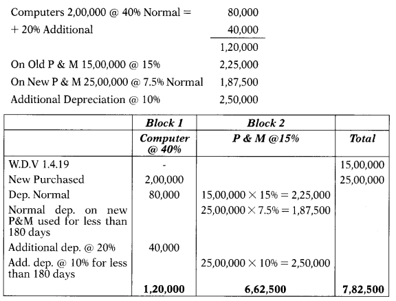 Computation of Income Under Various Heads - CS Executive Tax Laws MCQ 28