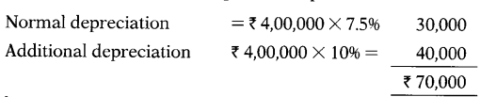 Computation of Income Under Various Heads - CS Executive Tax Laws MCQ 36
