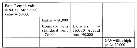 Computation of Income Under Various Heads - CS Executive Tax Laws MCQ 7