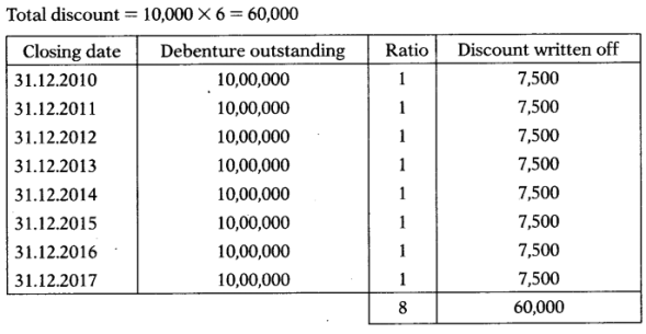 Issue & Redemption of Debentures – Corporate and Management Accounting MCQ 20