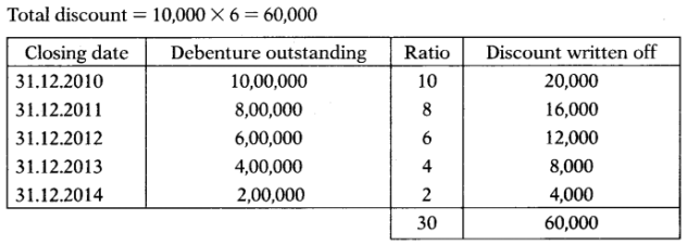 Issue & Redemption of Debentures – Corporate and Management Accounting MCQ 21