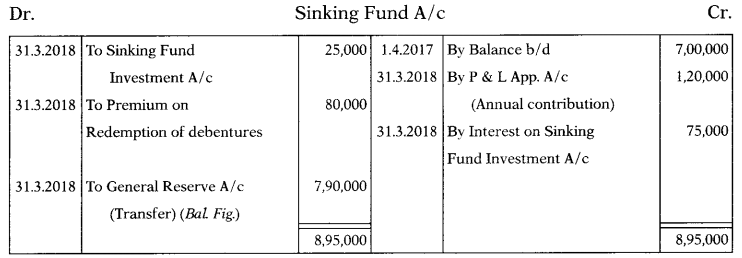 Issue & Redemption of Debentures – Corporate and Management Accounting MCQ 48