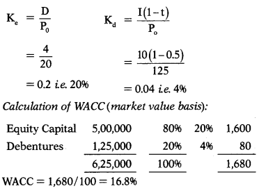 Cost of Capital – Financial Management MCQ 109