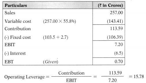 Leverages – Financial Management MCQ 59