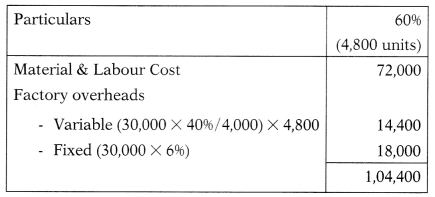 Marginal Costing – Corporate and Management Accounting MCQ 103