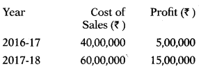 Marginal Costing – Corporate and Management Accounting MCQ 18