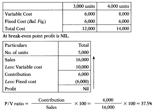 Marginal Costing – Corporate and Management Accounting MCQ 24
