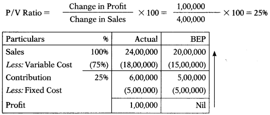 Marginal Costing – Corporate and Management Accounting MCQ 28