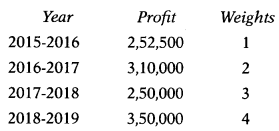 Valuation of Goodwill & Shares – Corporate and Management Accounting MCQ 23