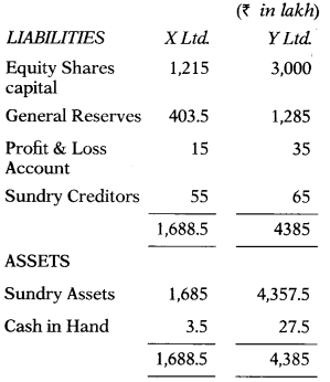 Valuation of Goodwill & Shares – Corporate and Management Accounting MCQ 24
