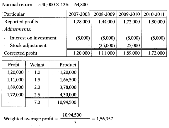 Valuation of Goodwill & Shares – Corporate and Management Accounting MCQ 34