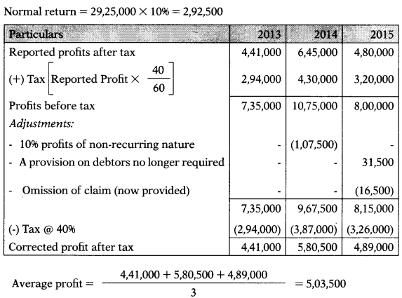 Valuation of Goodwill & Shares – Corporate and Management Accounting MCQ 36