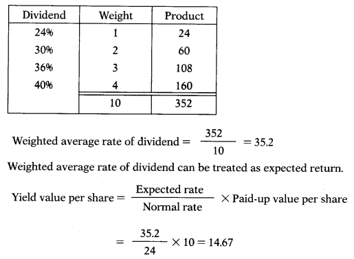 Valuation of Goodwill & Shares – Corporate and Management Accounting MCQ 56