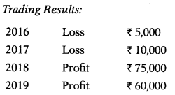 Valuation of Goodwill & Shares – Corporate and Management Accounting MCQ 6