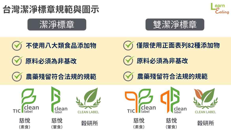 台灣潔淨標章種類