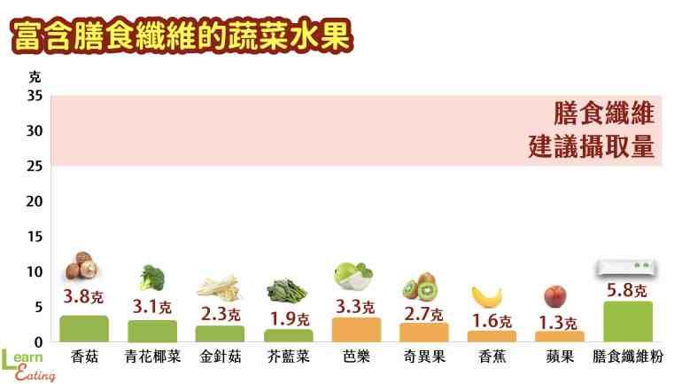 膳食纖維-蔬菜-水果-含量-排名-推薦-補充