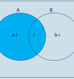 we would write the sample space the total number of possibilities of an event occurring on the outside of the venn diagram on the inside outside the  [ 1283 x 971 Pixel ]