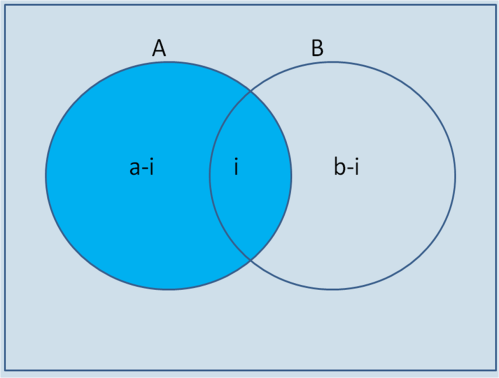 small resolution of we would write the sample space the total number of possibilities of an event occurring on the outside of the venn diagram on the inside outside the