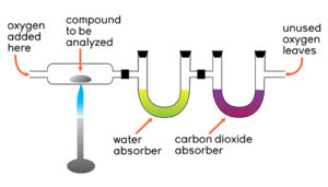 Quantifying Chemical Reactions: Stoichiometry and Moles