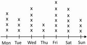 Charts and graphs grade 4 math olympiad worksheets