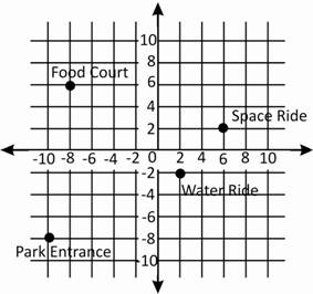 Math olympiad Number Lines and Coordinates problems 5th grade