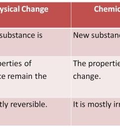 CBSE Class 6 Science Changes Around Us Revision Notes [ 724 x 1374 Pixel ]