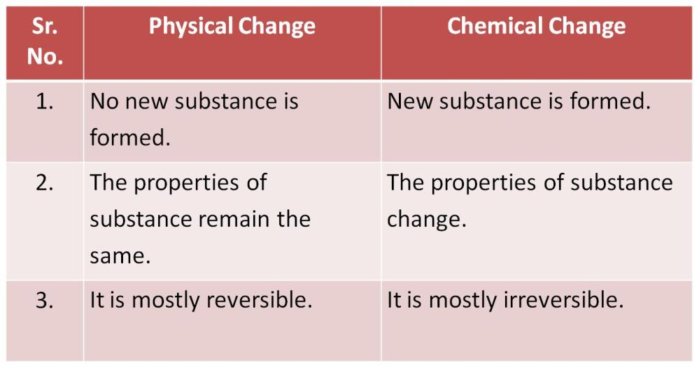 medium resolution of CBSE Class 6 Science Changes Around Us Revision Notes