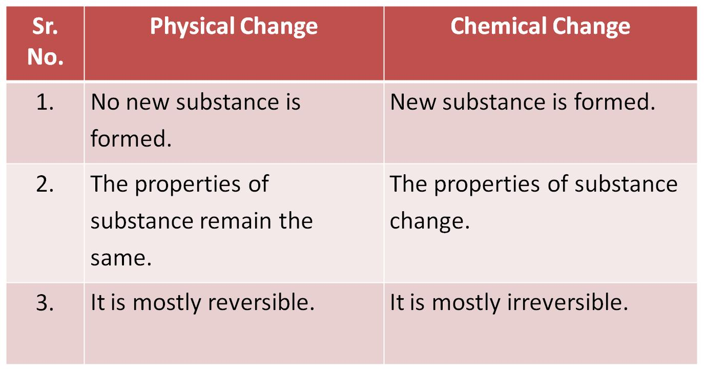hight resolution of CBSE Class 6 Science Changes Around Us Revision Notes