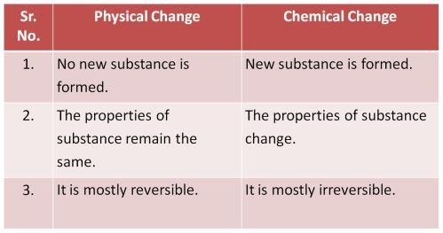 small resolution of CBSE Class 6 Science Changes Around Us Revision Notes