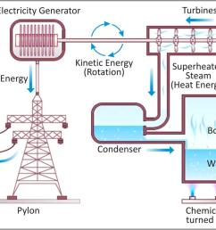 CBSE notes class 6 physics electricity and circuits [ 1010 x 1379 Pixel ]