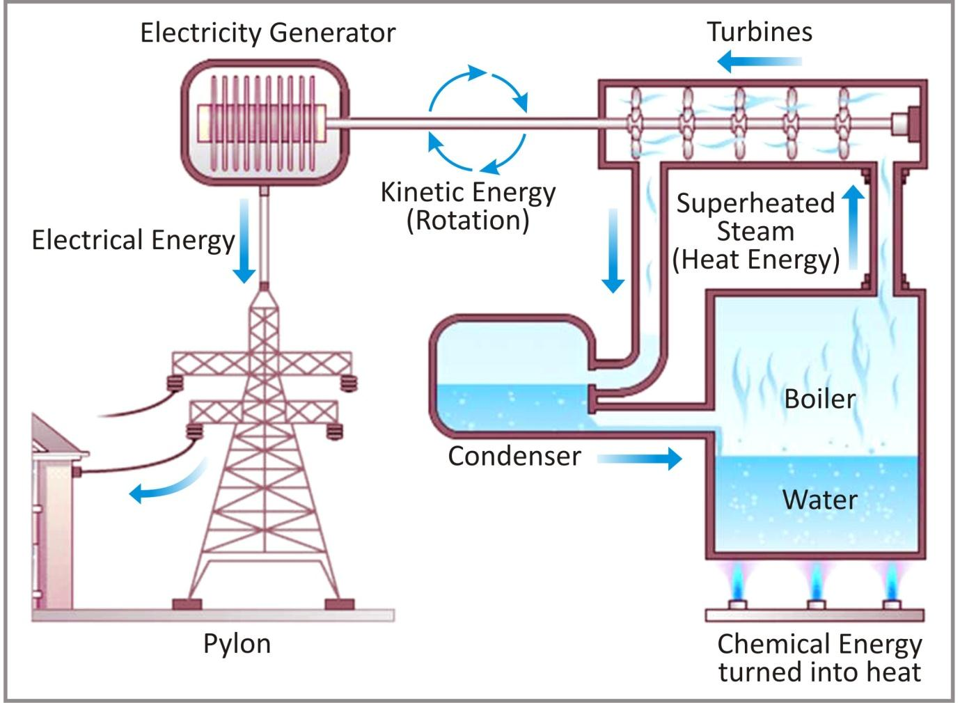 hight resolution of CBSE notes class 6 physics electricity and circuits