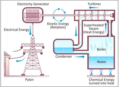 small resolution of CBSE notes class 6 physics electricity and circuits