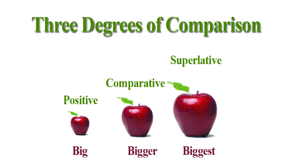 Three Degrees Of Adjectivespositive Comparative And Superlative