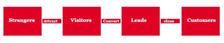 Process of Internet Marketing