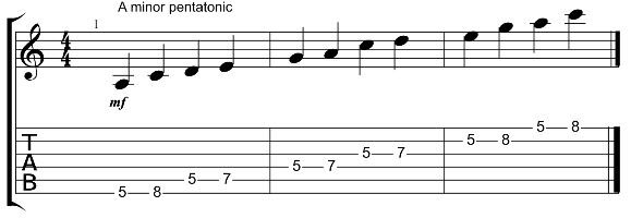 A minor pentatonic scale pattern 1